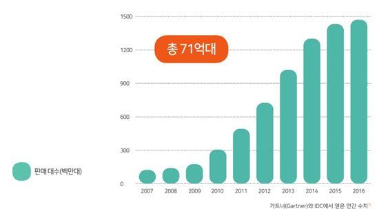 스마트폰 생산량